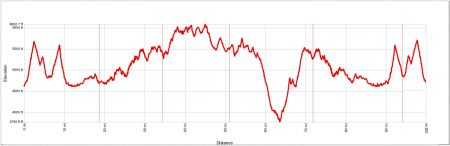 SD100 Elevation Profile (from SD100 website)