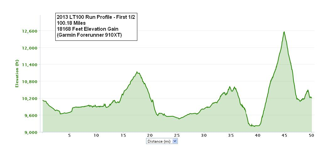 Leadville Course Profile (Courtesy: http://www.leadvilleraceseries.com/run/leadvilletrail100run/)